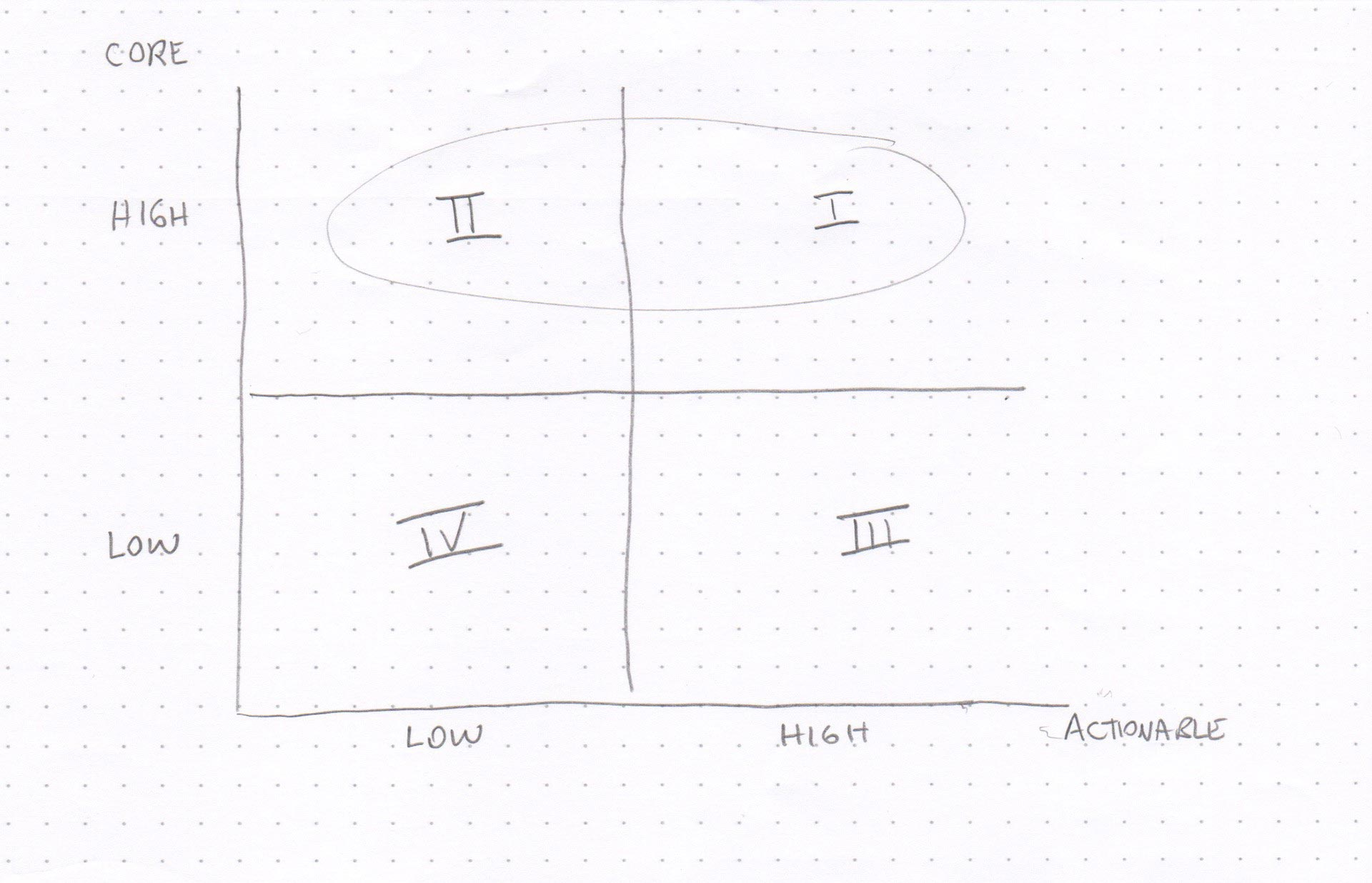 Core vs. Actionable metrics chart showing Core metrics in quadrants I and II