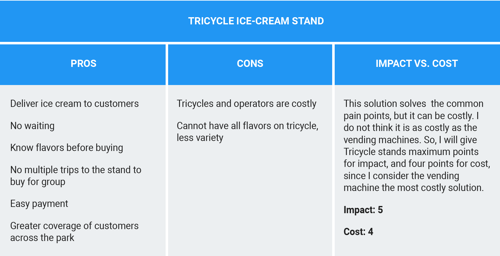 Tracking the pros and cons for the Tricycle Ice-cream Stand idea and evaluating how the idea scores relative to impact vs. cost