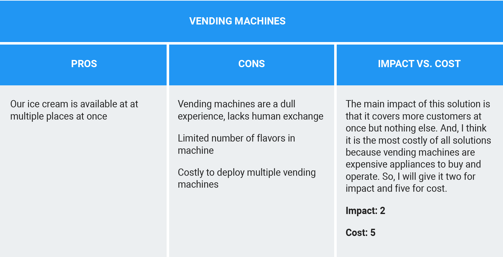 Tracking the pros and cons for the Vending Machines idea and evaluating how the idea scores relative to impact vs. cost