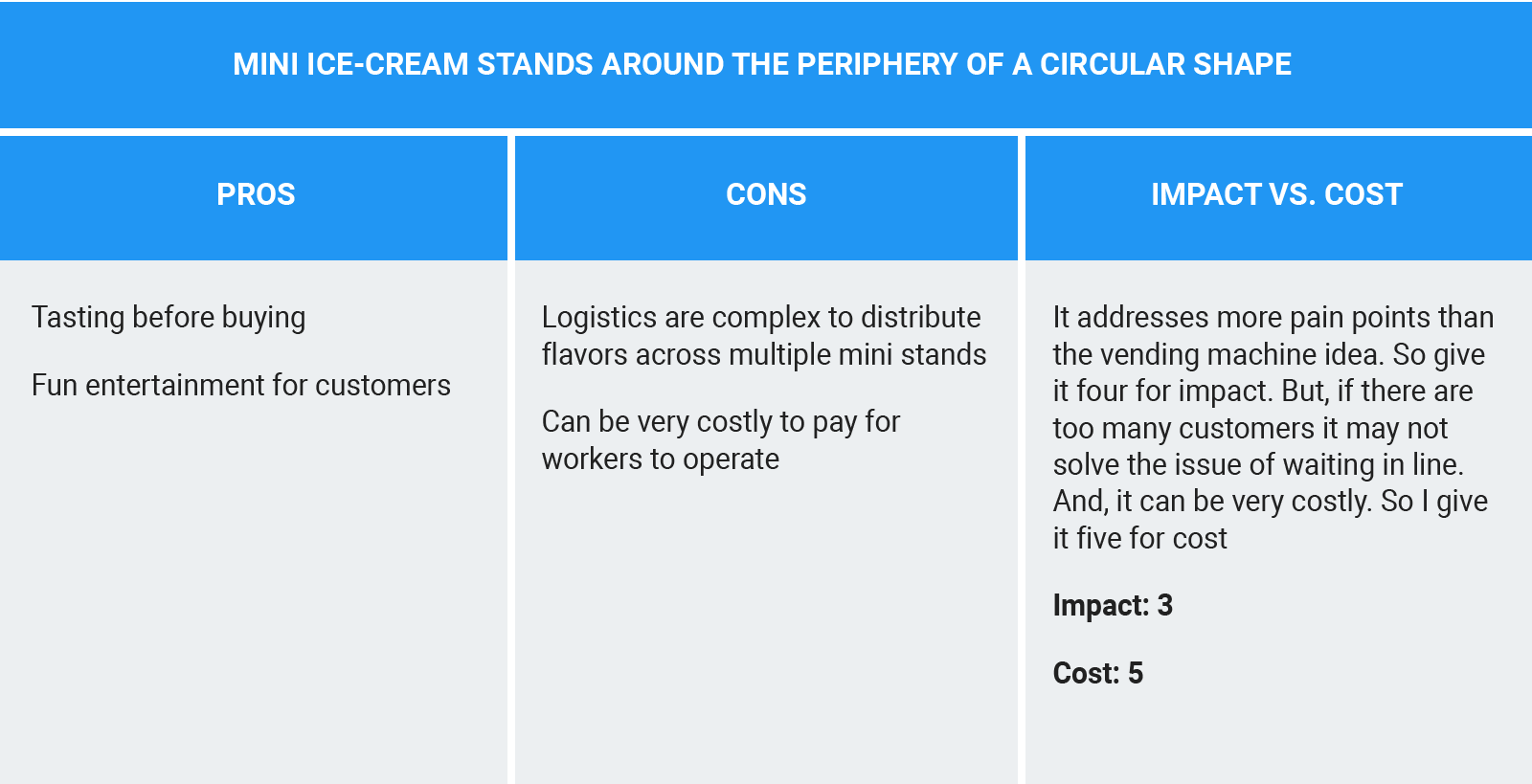 Tracking the pros and cons for the Mini Ice-cream Stands Around the Periphery of a Circular Shape idea and evaluating how the idea scores relative to impact vs. cost