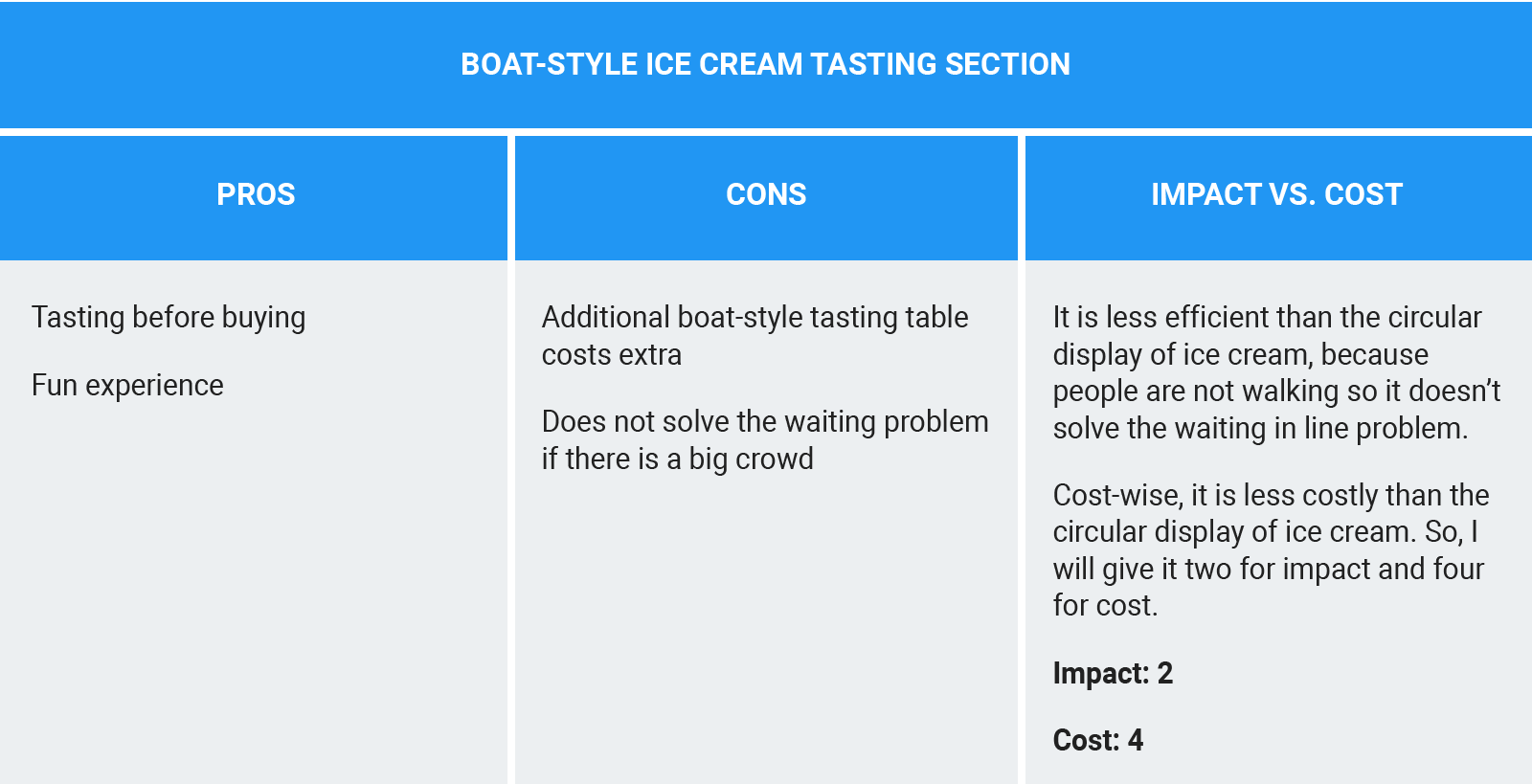 Tracking the pros and cons for the Boat-style Ice cream Tasting Section idea and evaluating how the idea scores relative to impact vs. cost