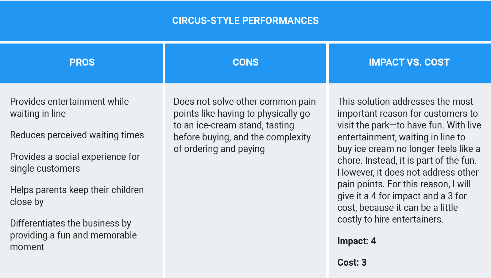 Tracking the pros and cons for the Circus-style Performances idea and evaluating how the idea scores relative to impact vs. cost