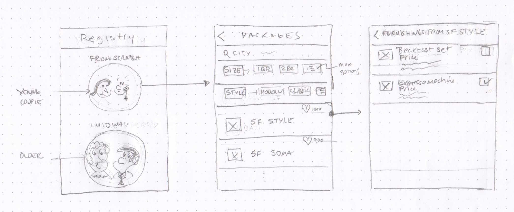 Wireframe of the solution as a mobile app