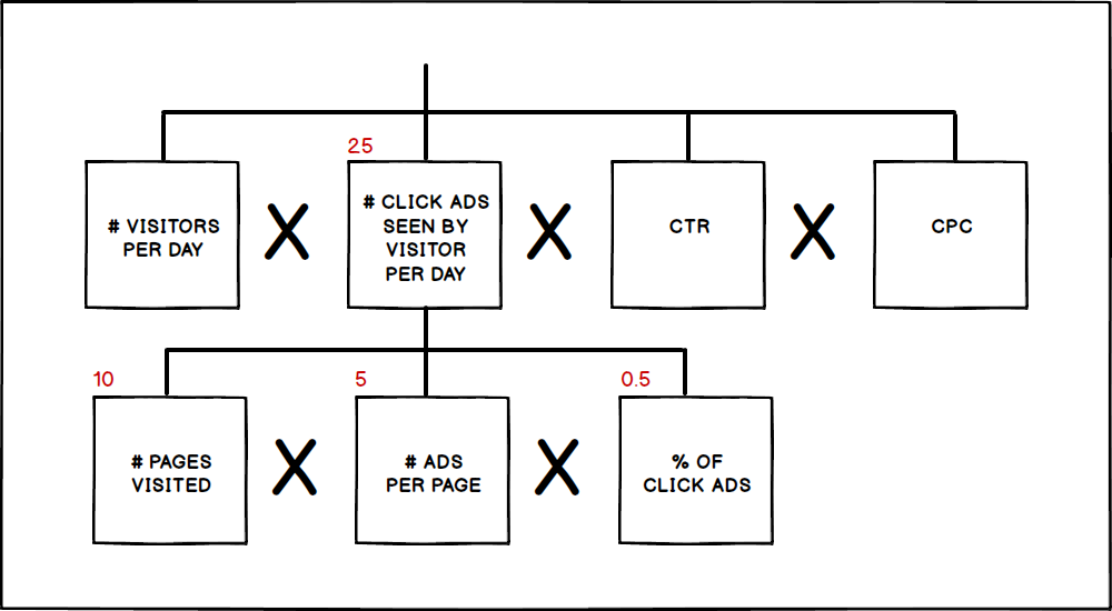 Starting at the bottom left side of tree: the Interviewee enters results (in red) for components to calculate the number of Click Ads Seen By a Visitor Per Day