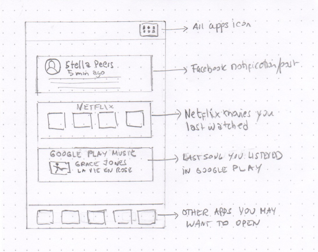 Wireframe of new Facebook Home Screen
