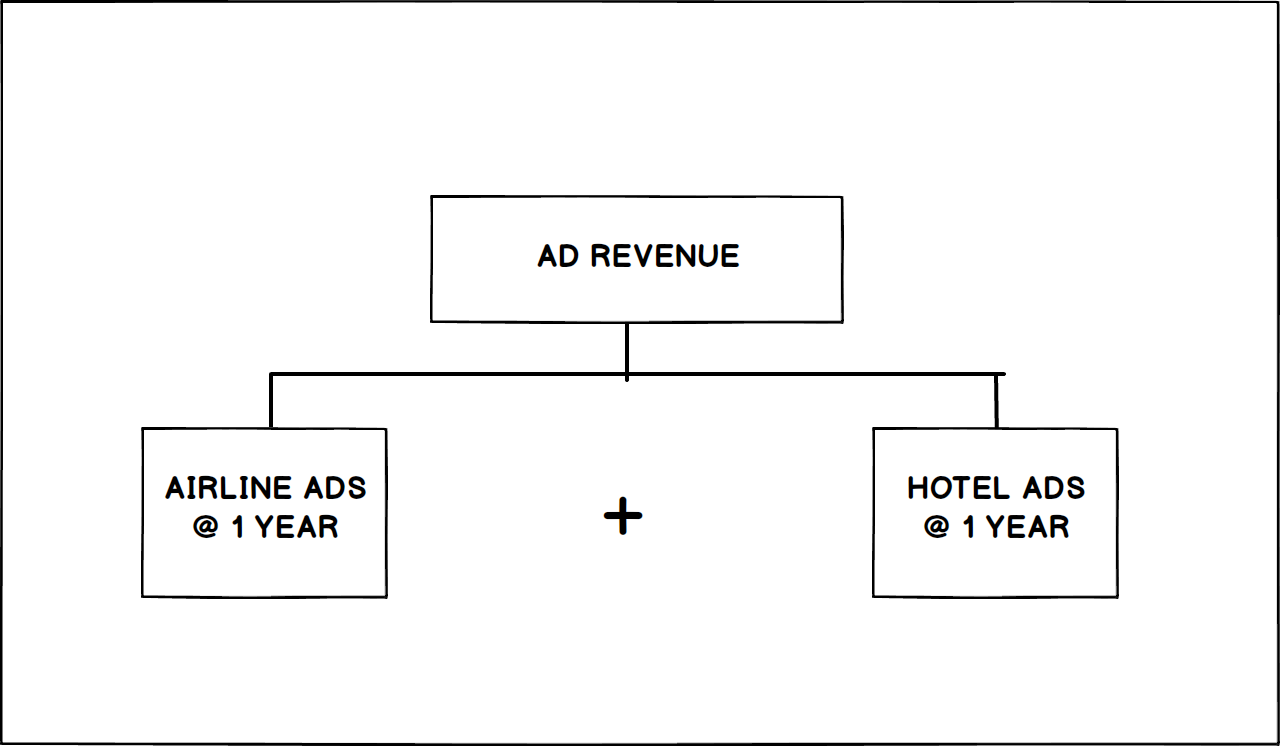 Estimation Tree first level operation: airline ads revenue and hotel ads revenue