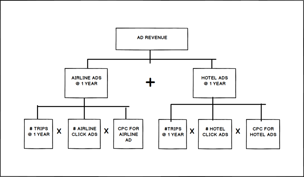 Estimation Tree second level operation: decompose airline ads and hotel ads into #trips, #ads and cost