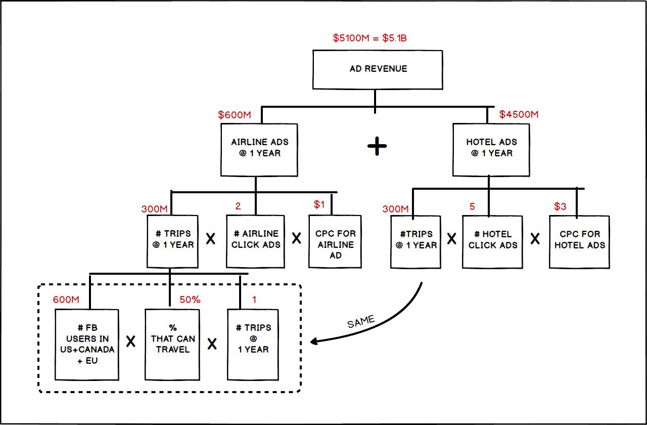 Complete estimation tree