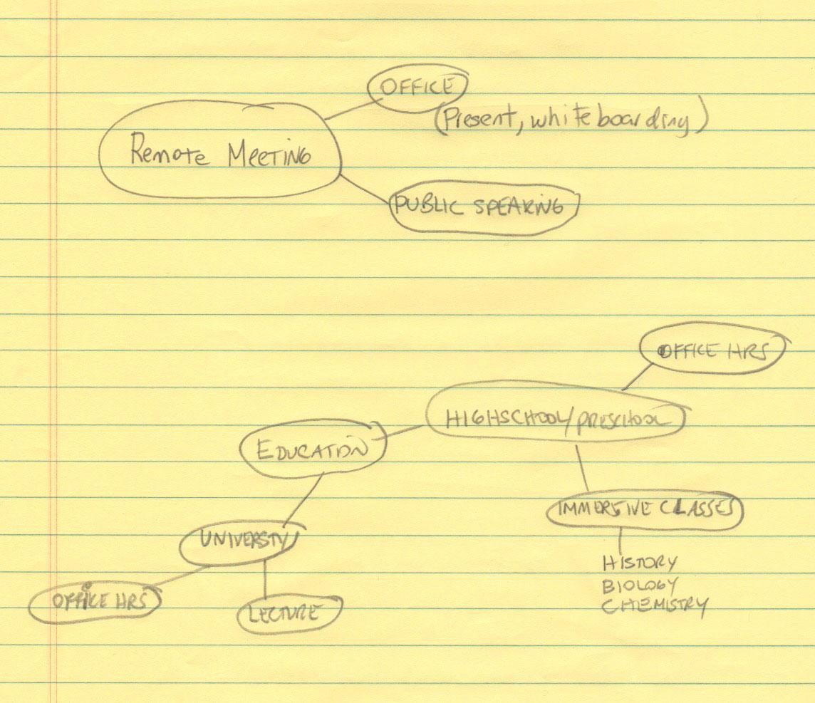 Brainstorming use case scenarios