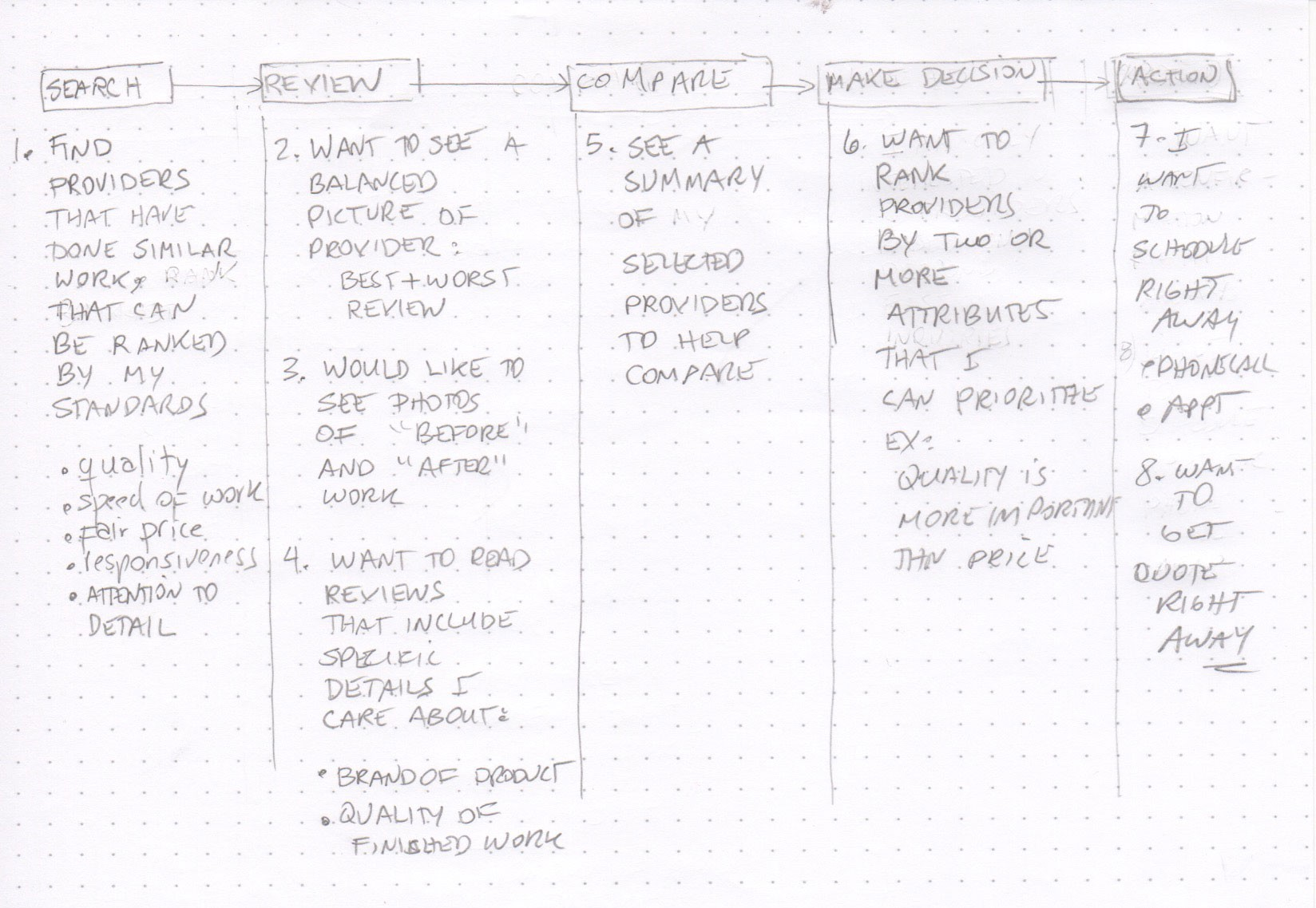 User journey map with use cases at each stage