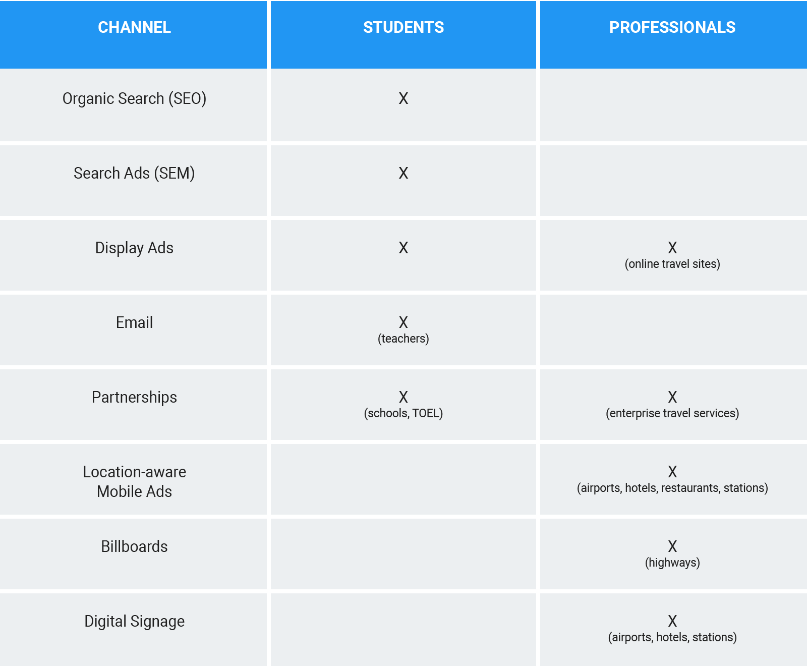 Summary of marketing channels for students and professionals