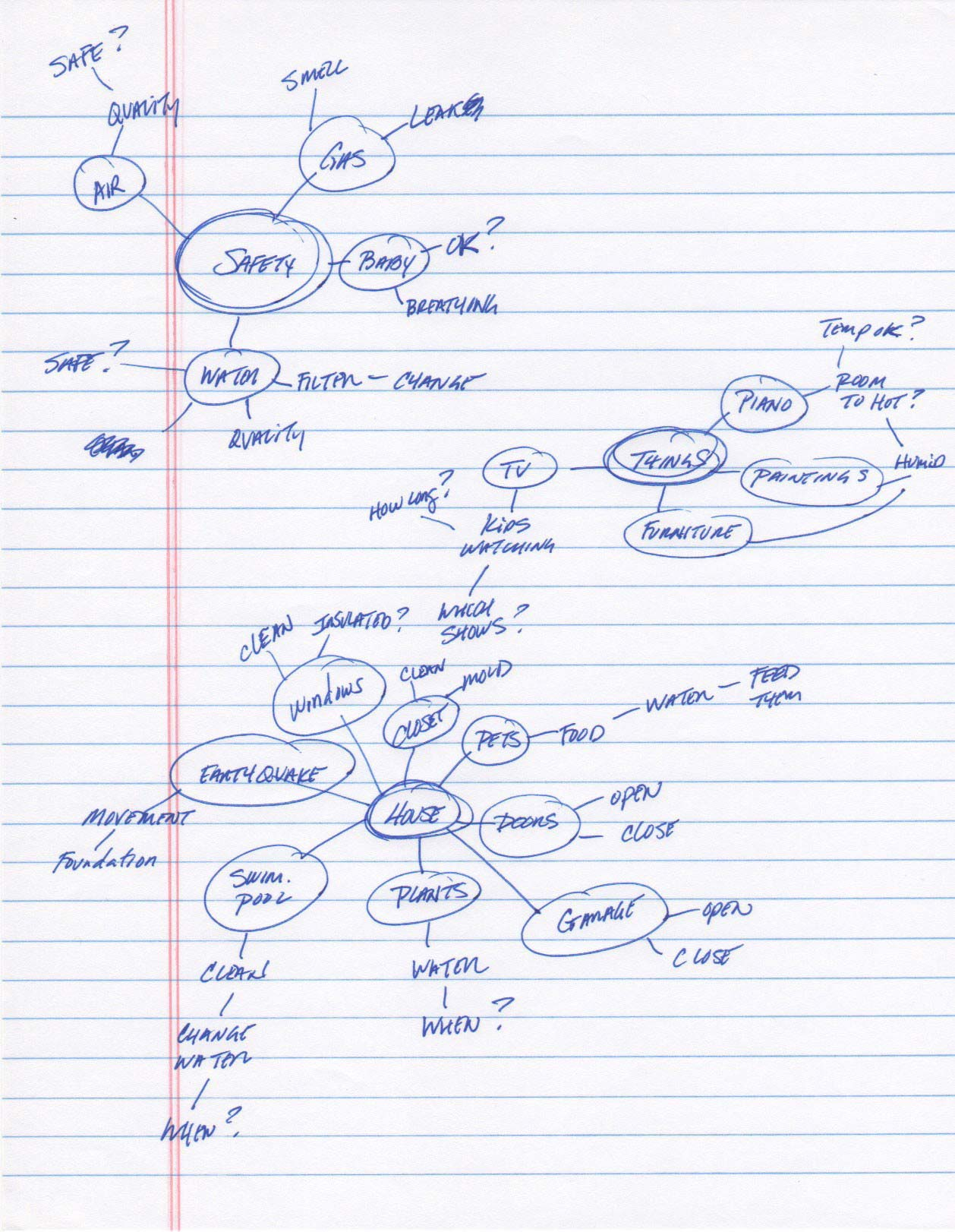Notes from rapid brainstorming using word associations