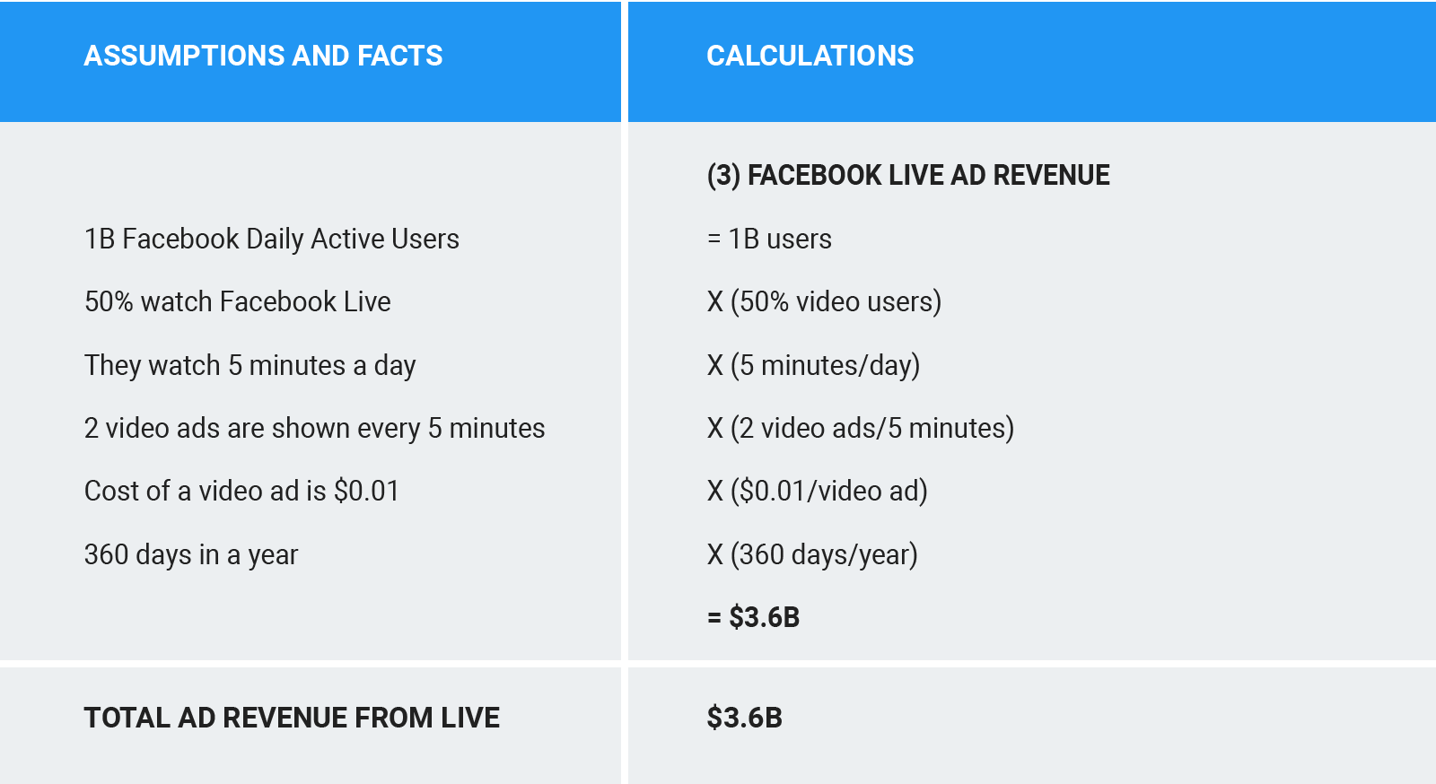 Facebook Live ad revenue