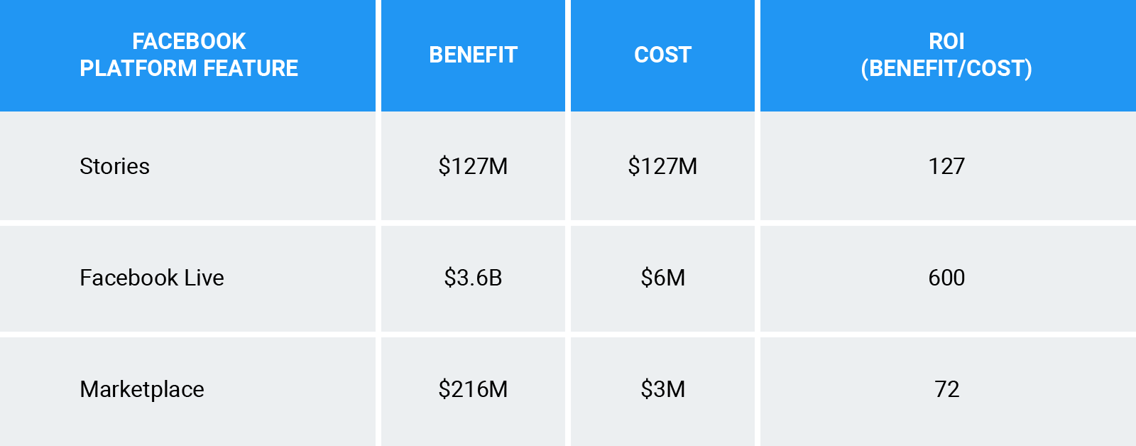 Comparison of the three initiatives with their benefits and costs with an ROI metric or benefits/cost ratio