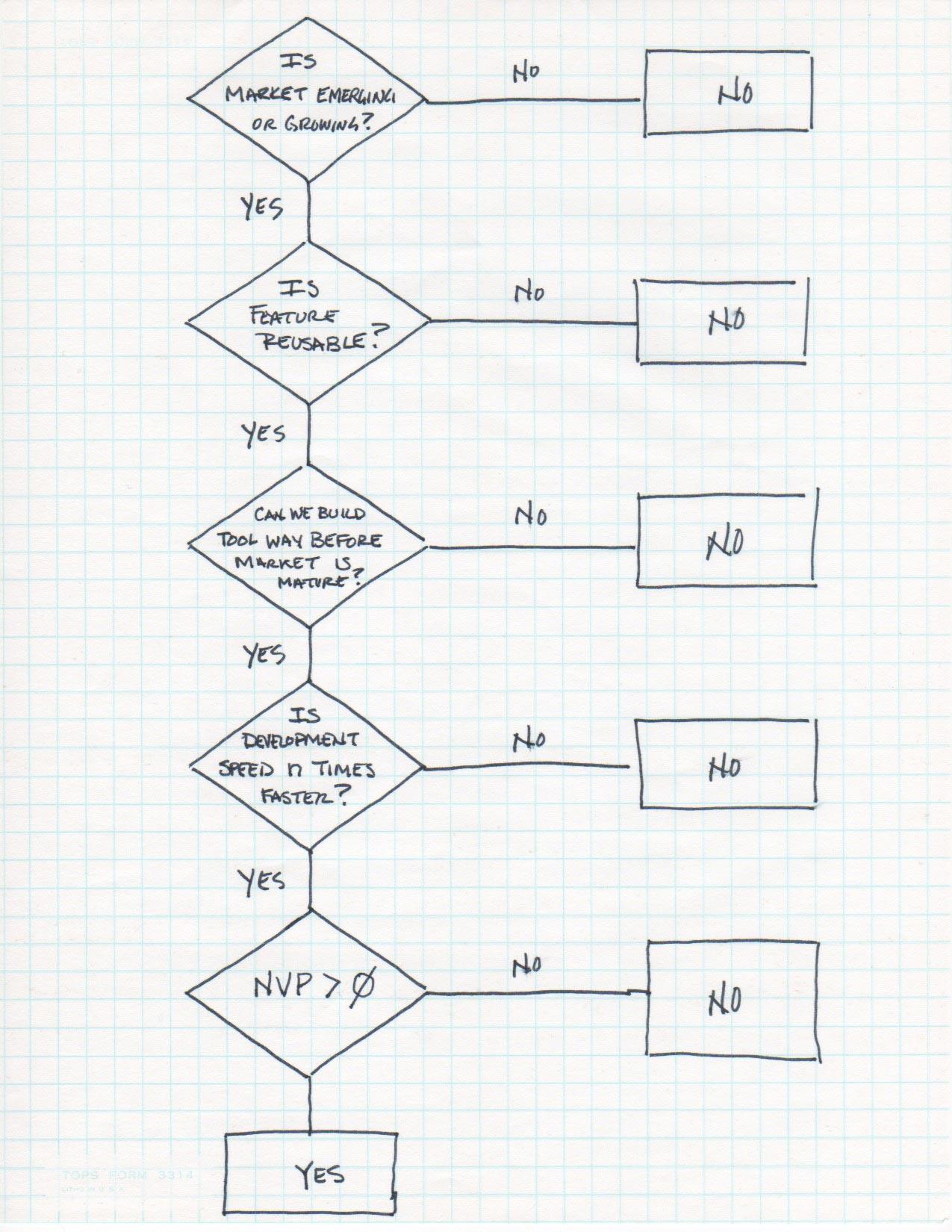flowchart of decision process