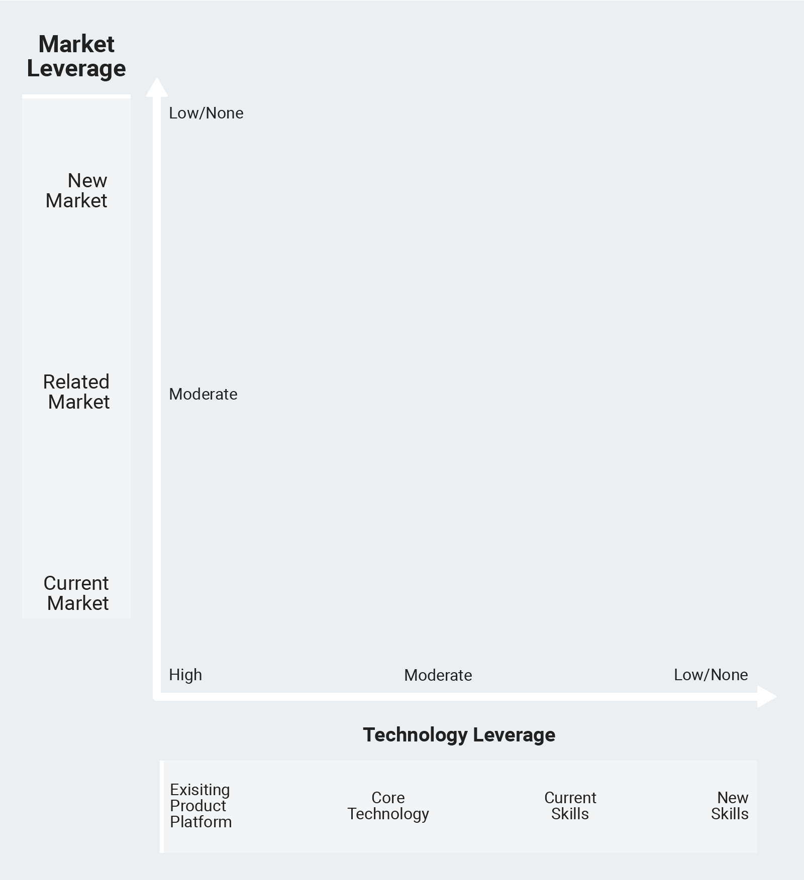 """Source: """"Product Strategy for High Technology Companies"""" by Michael E. McGrath"""
