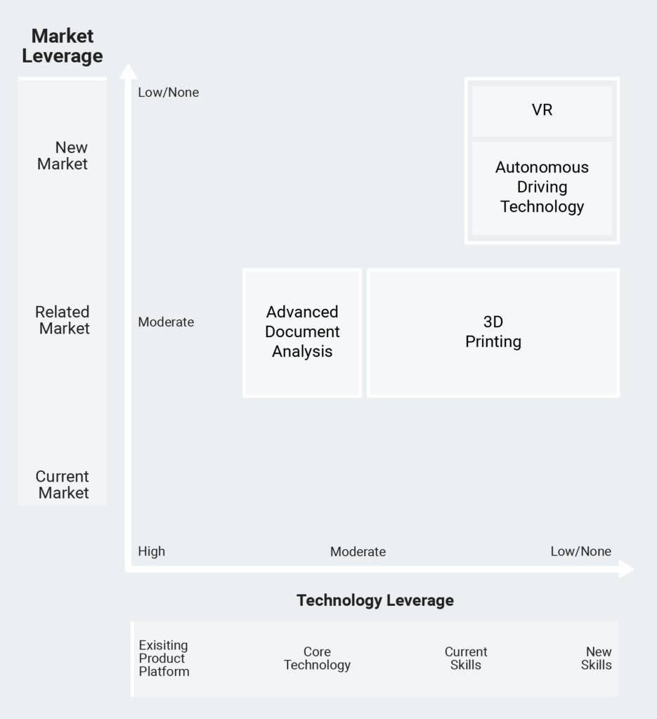 Market Leverage Framework