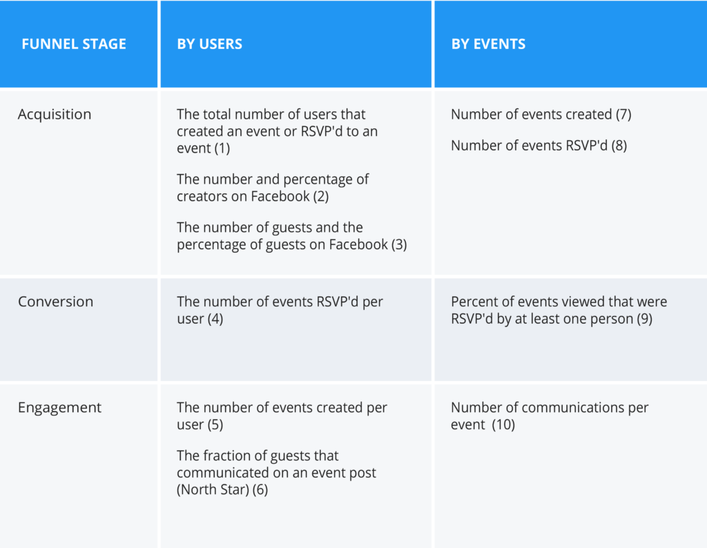 Metrics organized by users and by events